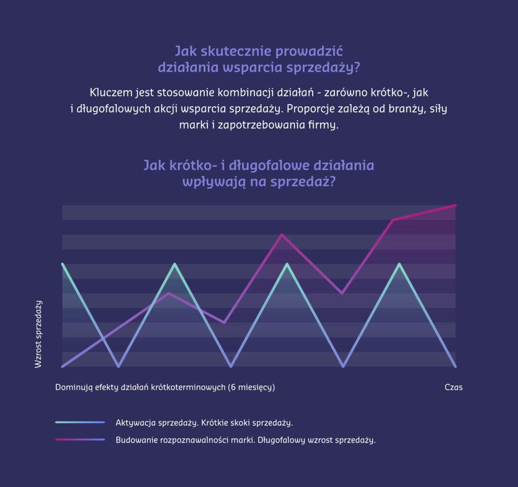 krótko i długoterminowe działania wsparcia sprzedaży wykres